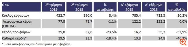 Τιτάν: Αύξηση των πωλήσεων, σταθερά τα EBITDA το α' εξάμηνο