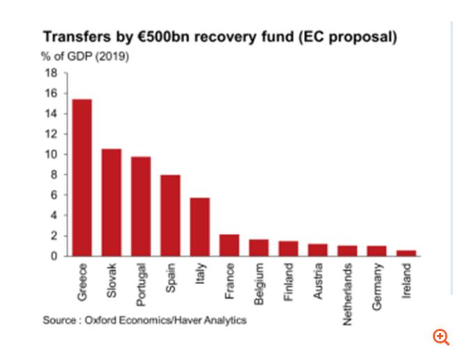 Oxford Economics: Η ανάπτυξη στην Ελλάδα θα σημειώσει τη μεγαλύτερη εκτόξευση στην Ευρωζώνη το 2021-2024