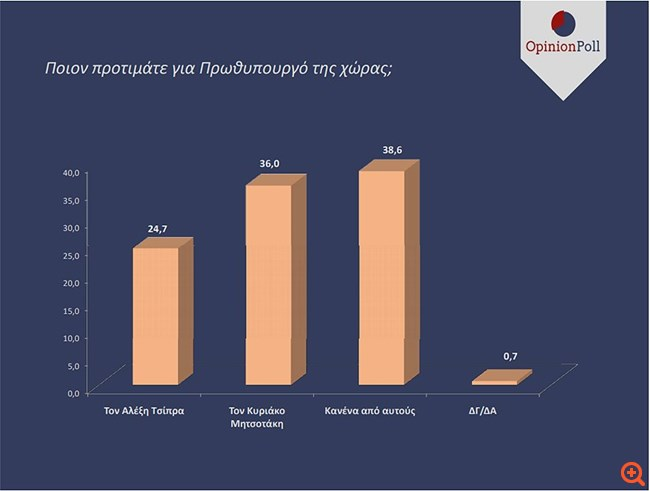 Μεγάλο προβάδισμα 12,8% για τη ΝΔ σε νέα δημοσκόπηση