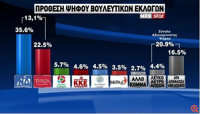 Δημοσκόπηση MRB: Με 13,1 % προηγείται η ΝΔ του ΣΥΡΙΖΑ
