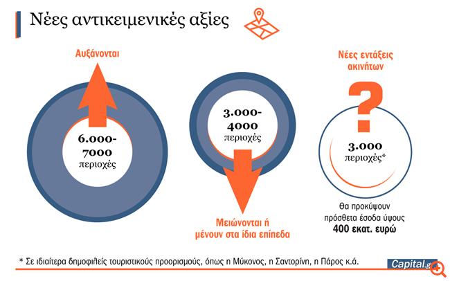 Νέες αντικειμενικές αξίες: Παράθυρο για φθηνές μεταβιβάσεις ακινήτων