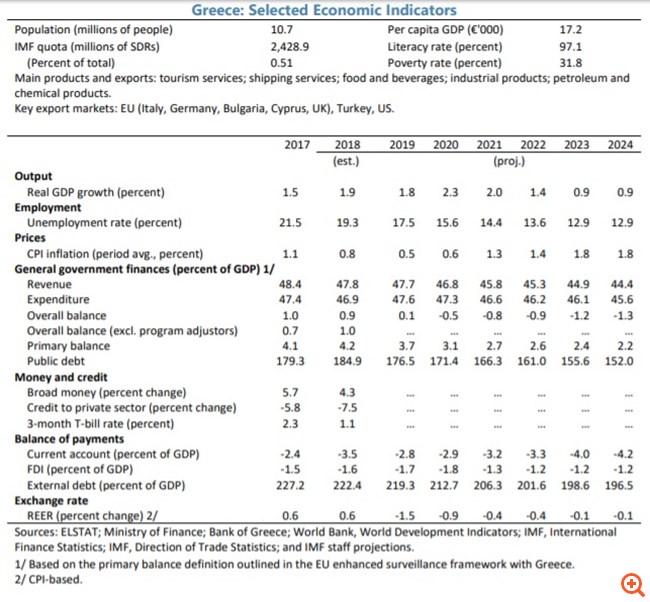Χαμηλότερα πλεονάσματα συστήνει το ΔΝΤ - Βλέπει υψηλότερη ανάπτυξη, αλλά αμφισβητεί τον δημοσιονομικό στόχο του 2020