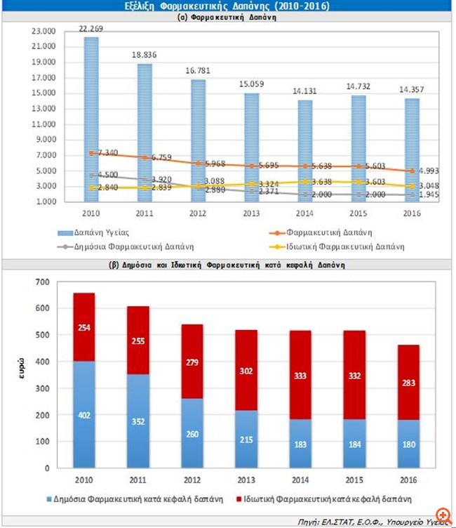 ICAP: Περαιτέρω υποχώρηση για τη λιανική αγορά φαρμάκων