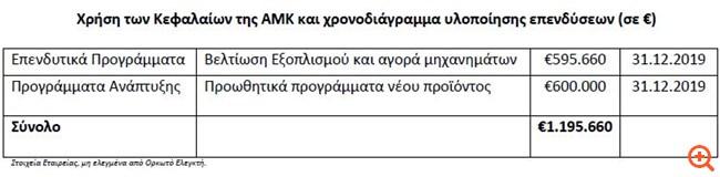 Creta Farms: Ανακοίνωση του ύψους του μετοχικού κεφαλαίου