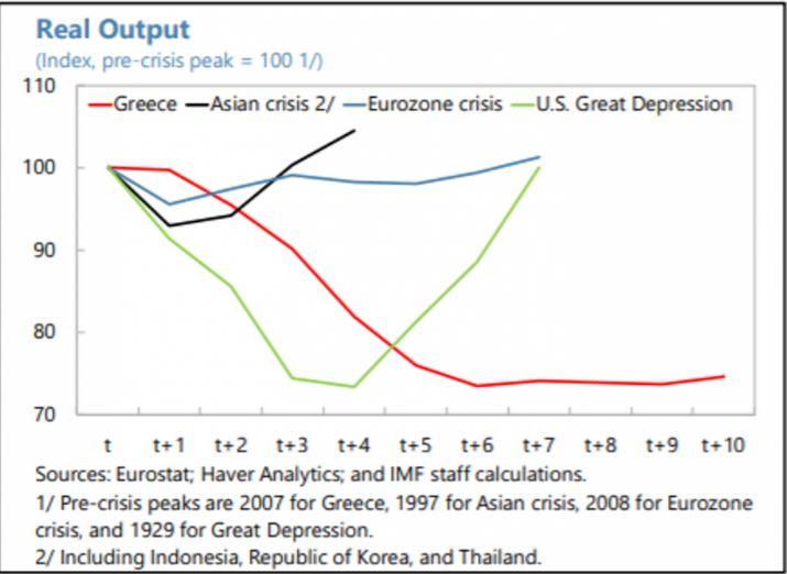 Forbes για Ελλάδα: Η μεγαλύτερη ύφεση
