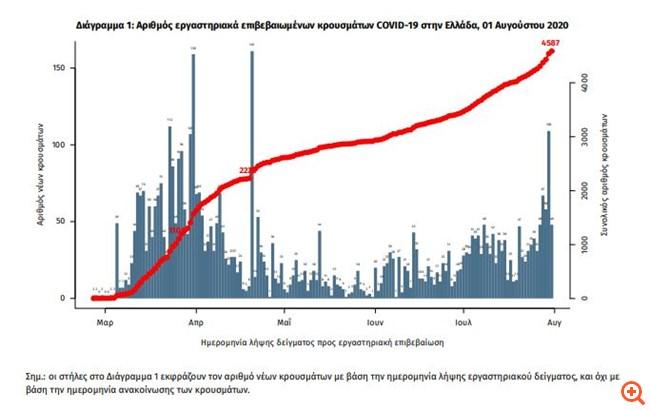 """ΕΟΔΥ: """"Άλμα"""" με 110 νέα κρούσματα - 12 """"εισαγόμενα"""" - 60 σε Θεσσαλονίκη και Καβάλα"""