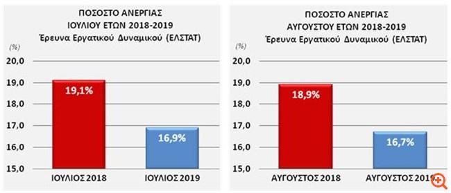 Βρούτσης: Οι παρεμβάσεις της κυβέρνησης έφεραν ένα κύμα θετικών προσδοκιών στην οικονομία