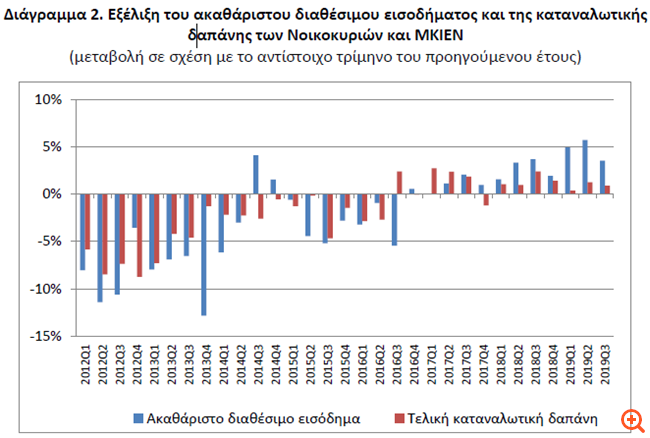 ΕΛΣΤΑΤ: Αύξηση 3,5% στο εισόδημα των νοικοκυριών το γ΄ τρίμηνο
