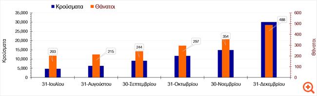 Μελέτη ΑΠΘ: Αύξηση κρουσμάτων κορονοϊού την τελευταία εβδομάδα του Αυγούστου