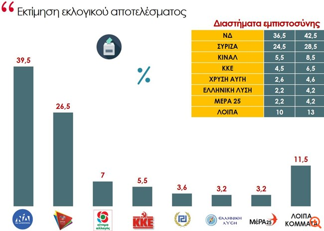Δημοσκόπηση ProRata: Προβάδισμα 13 μονάδων για τη ΝΔ