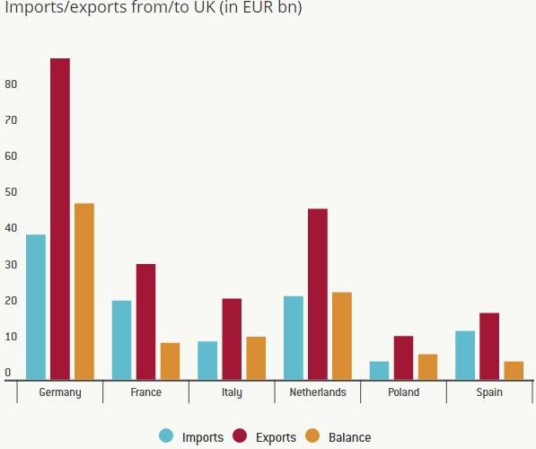 Brexit: Με ποιον και σε τι έχει εμπόριο το Ηνωμένο Βασίλειο