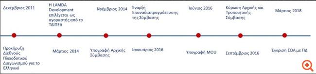 Ελληνικό: Ολοκληρώθηκαν οι ΚΥΑ – Τα επόμενα βήματα