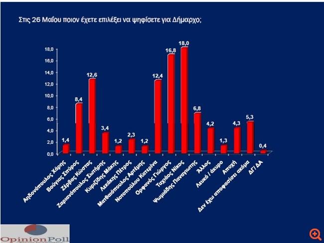 Δημοσκόπηση Opinion poll για τη Θεσσαλονίκη: Ταχιάος, Ορφανός στον β΄ γύρο