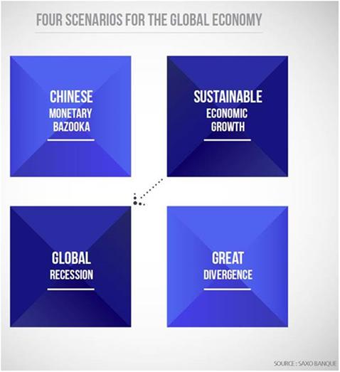Saxo Bank: Έρχεται νέα παγκόσμια κρίση