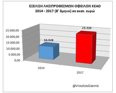 Βρούτσης: Στα €23,3 δισ. οι ληξιπρόθεσμες οφειλές προς τα ταμεία