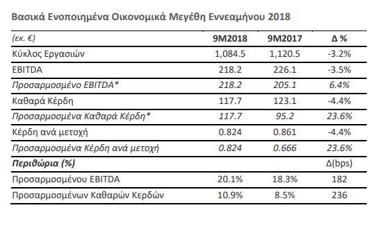 Μυτιληναίος: Αύξηση 23,6% στα καθαρά κέρδη εννεαμήνου