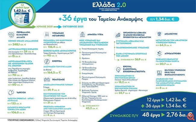 """""""Ελλάδα 2.0"""": 36 νέα έργα, προϋπολογισμού 1,34 δισ. ευρώ,εντάχθηκαν στο Ταμείο Ανάκαμψης"""