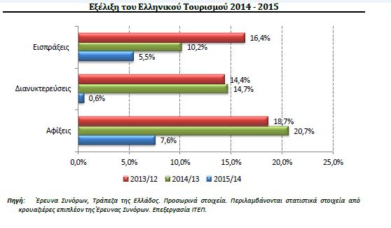 Έρχονται Ελλάδα αλλά δεν βάζουν το χέρι στην τσέπη
