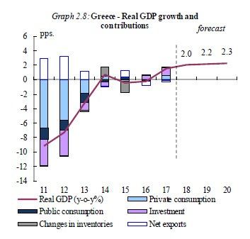 Κομισιόν: Αν δεν γίνουν οι μεταρρυθμίσεις δεν διασφαλίζεται η ανάκαμψη στην Ελλάδα