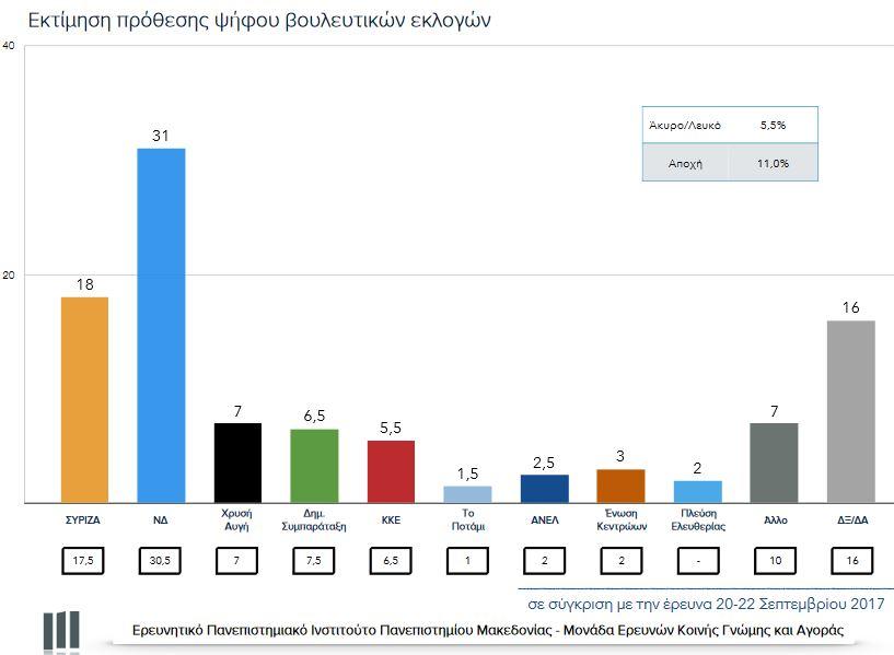 Δημοσκόπηση ΠΑΜΑΚ: Στις 13 μονάδες η διαφορά ΝΔ – ΣΥΡΙΖΑ