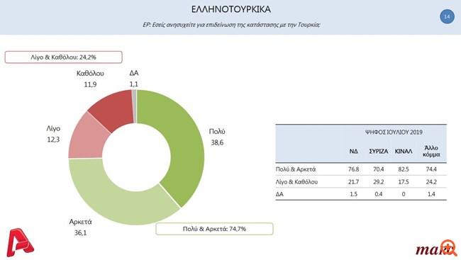Δημοσκόπηση MARC Alpha Ελληνοτουρκικά