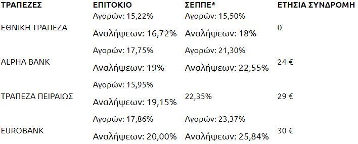"""""""Βαριές"""" οι πιστωτικές για τα ελληνικά πορτοφόλια"""
