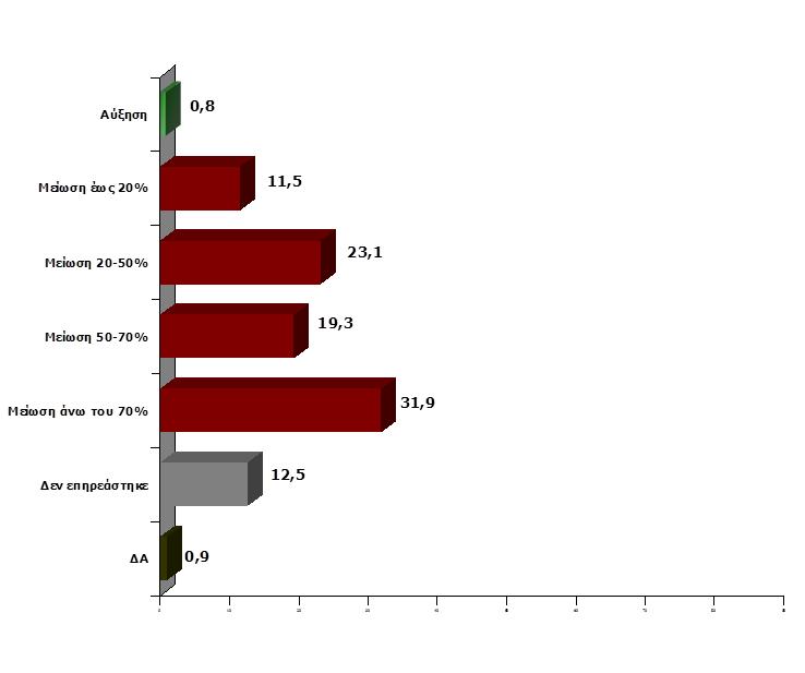 ΓΣΕΒΕΕ: Σε κάθετη πτώση ο τζίρος των μικρών επιχειρήσεων λόγω capital controls