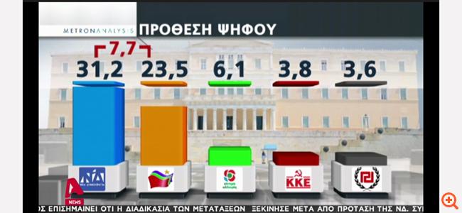 Metron πρόθεση ψήφου