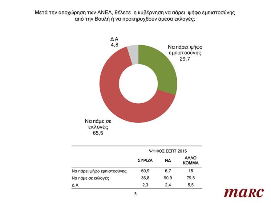 Γκάλοπ Marc: Το 65,5% ζητά εκλογές τώρα