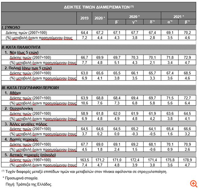 ΤτΕ: Αυξημένες κατά 4,6% οι τιμές των διαμερισμάτων το β΄ τρίμηνο