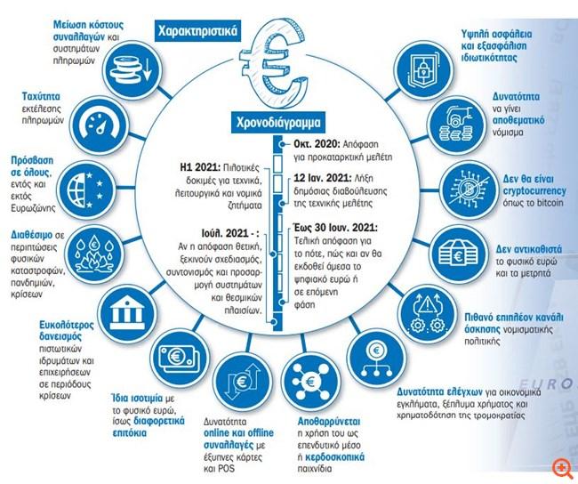 Όλο το σχέδιο για το νέο ψηφιακό ευρώ