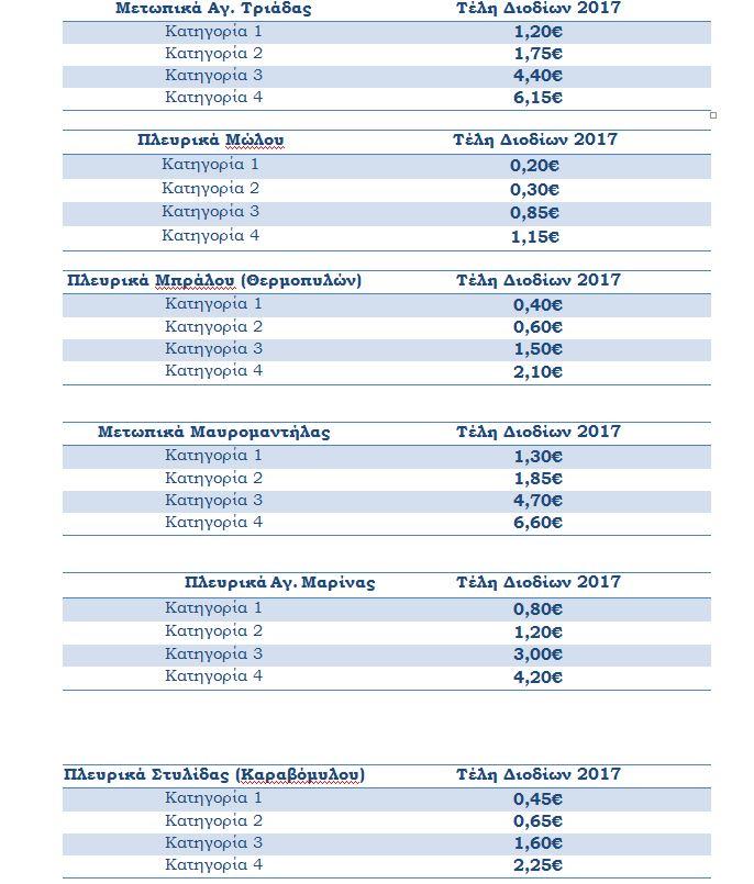 """Νέα διόδια τέλη από την """"Αυτοκινητόδρομος Κεντρικής Ελλάδος"""""""