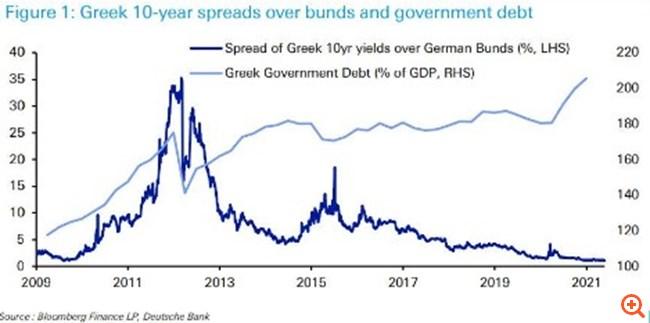 """Νέο ρεκόρ """"σπάει"""" η Ελλάδα - Στα χαμηλότερα επίπεδα από το 2008 το ελληνικό spread"""
