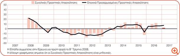 Επιφυλακτικοί ως προς τις προσλήψεις οι Έλληνες εργοδότες