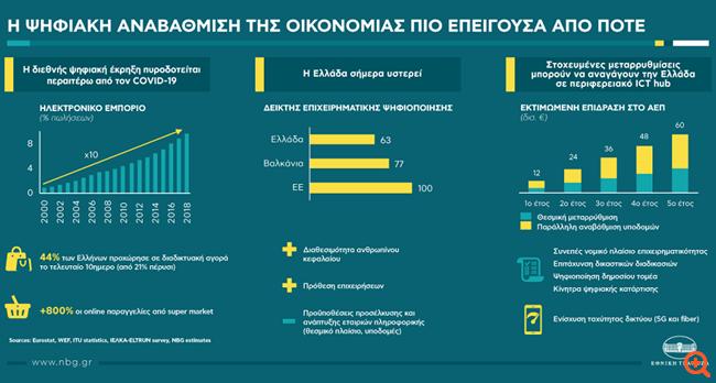ΕΤΕ: Πιο επείγουσα από ποτέ η ψηφιακή αναβάθμιση της ελληνικής οικονομίας