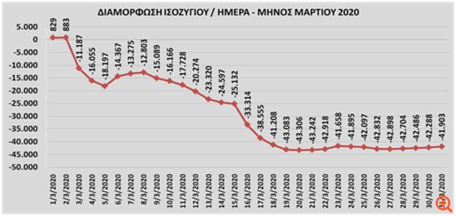 Χάθηκαν 41.903 θέσεις εργασίας το Μάρτιο