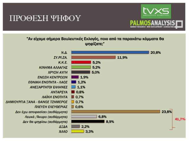 Palmos Analysis: Διατηρεί το ισχυρό προβάδισμά της η ΝΔ