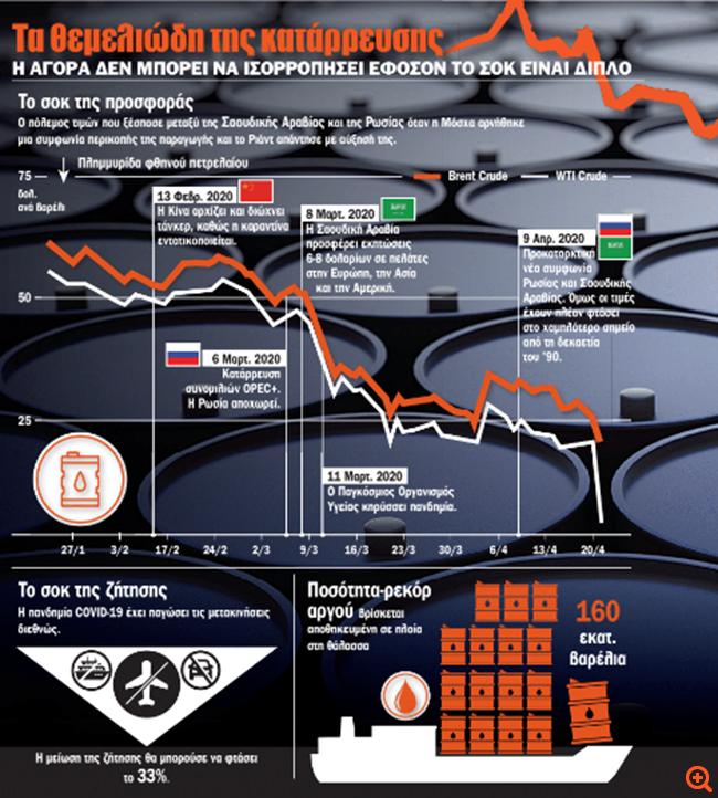 """Το """"εκρηκτικό"""" παρασκήνιο της πετρελαϊκής κρίσης"""