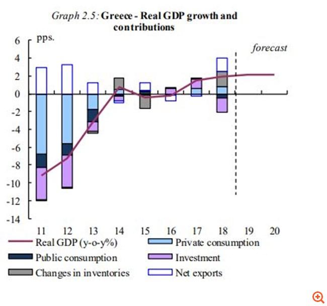Κομισιόν: Xαμηλότερη η ανάπτυξη φέτος -