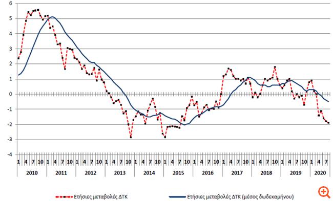 ΕΛΣΤΑΤ: Στο -1,9% βυθίστηκε ο ετήσιος πληθωρισμός τον Αύγουστο