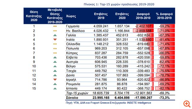 Αφίξεις: Το top-10 των χωρών που στέλνουν τουρίστες στην Αθήνα και στα περιφερειακά αεροδρόμια