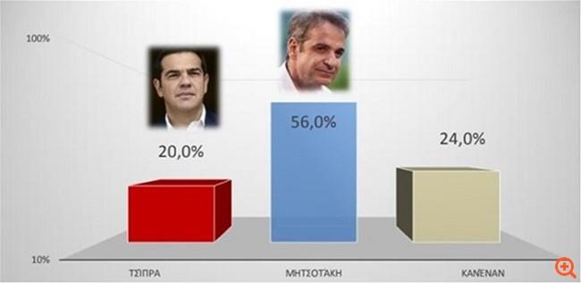 Δημοσκόπηση Interview: Προβάδισμα 22,5 μονάδων της ΝΔ έναντι του ΣΥΡΙΖΑ