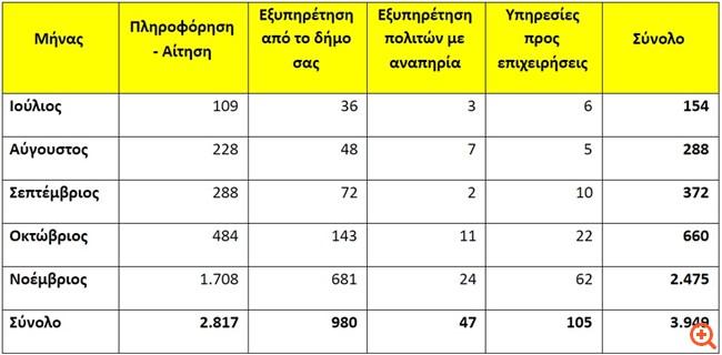 Επιπλέον 41 Δήμοι εντάσσονται στο myKEPlive