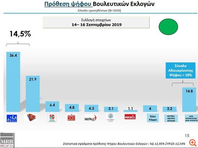 Δημοσκόπηση MRB για το Star: Μπροστά με 14,5% η ΝΔ