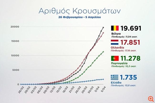 Κορονοϊός: Η καμπύλη της Ελλάδας - Η πορεία σε σύγκριση με Ολλανδία, Βέλγιο και Πορτογαλία