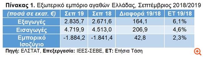ΣΕΒΕ: Συνεχίζεται το ράλι ανόδου των ελληνικών εξαγωγών στο 9μηνο 2019