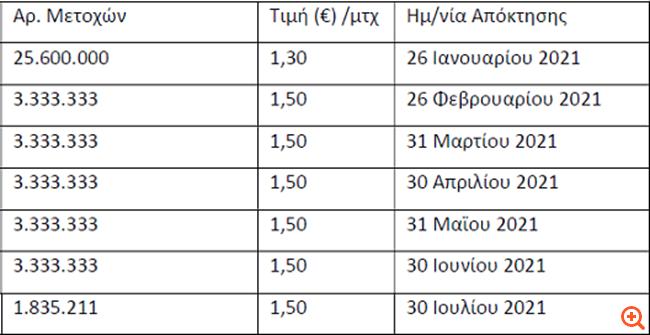 Στα 61 εκατ. ευρώ το τίμημα για το 20,5% της Ελλάκτωρ