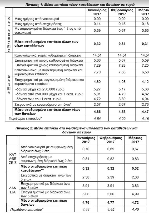 ΤτΕ: Αμετάβλητο το επιτόκιο καταθέσεων για τα νοικοκυριά, μειωμένο το επιτόκιο δανείων