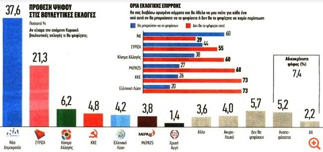 Metron Analysis: Πάνω από 16 μονάδες η διαφορά της ΝΔ από τον ΣΥΡΙΖΑ