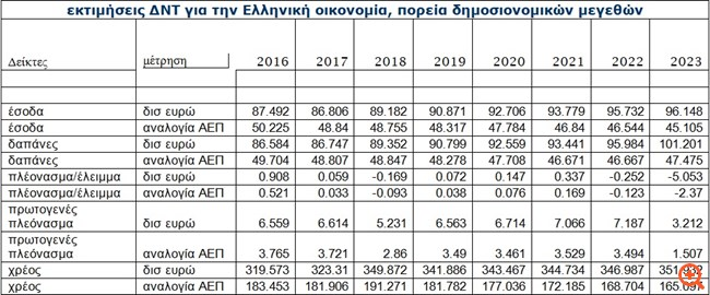 ΔΝΤ: 10 δισ. ευρώ